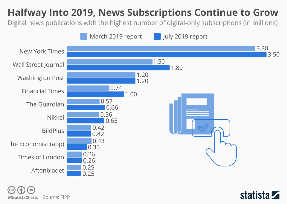 Infographic: Halfway Into 2019, News Subscriptions Continue to Grow | Statista