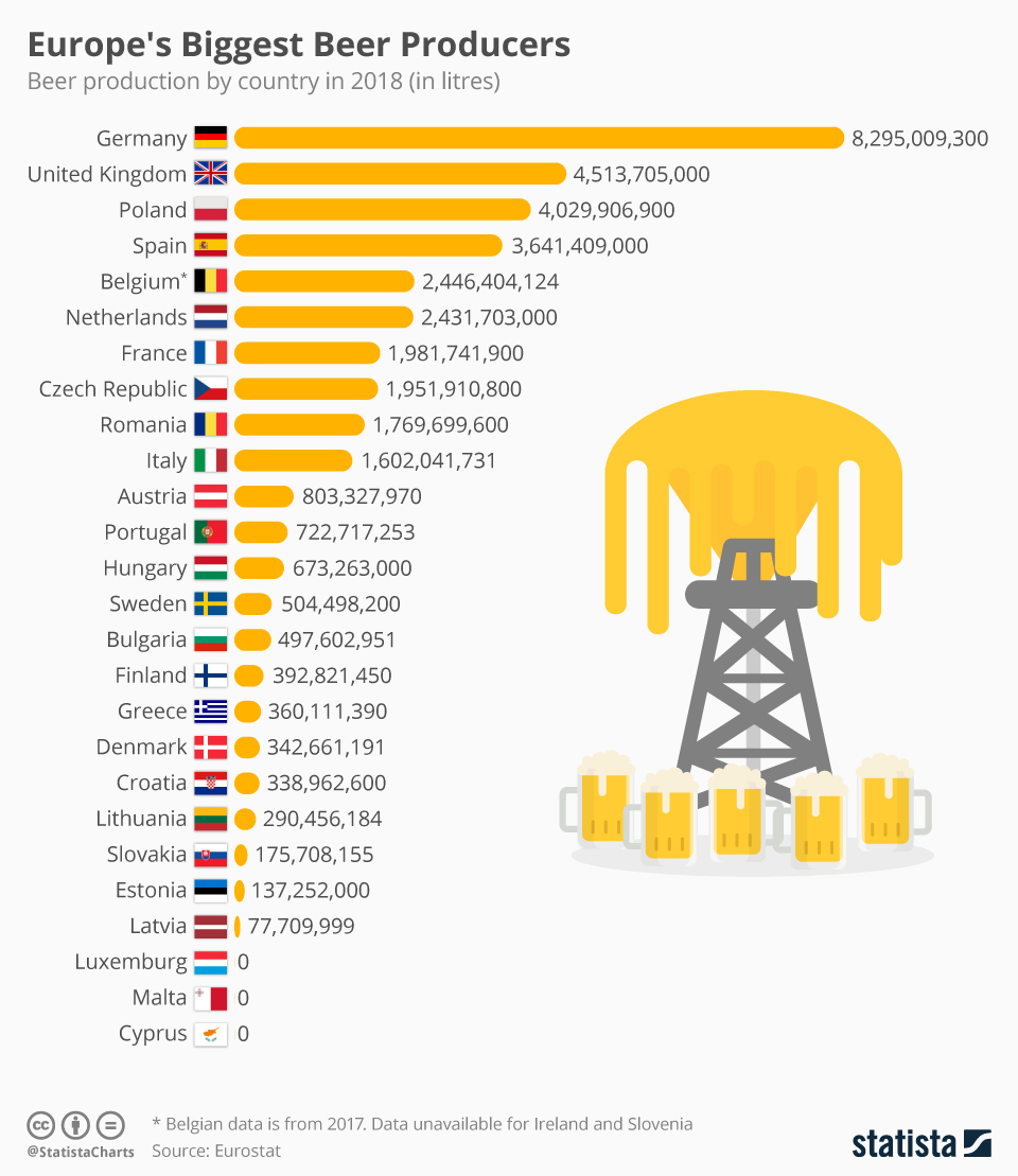 Infographic: Europe's Biggest Beer Producers  | Statista