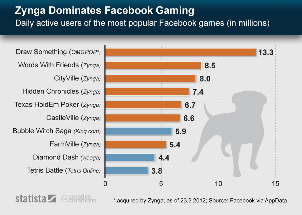 Infographic: Zynga Dominates Facebook Gaming   Statista