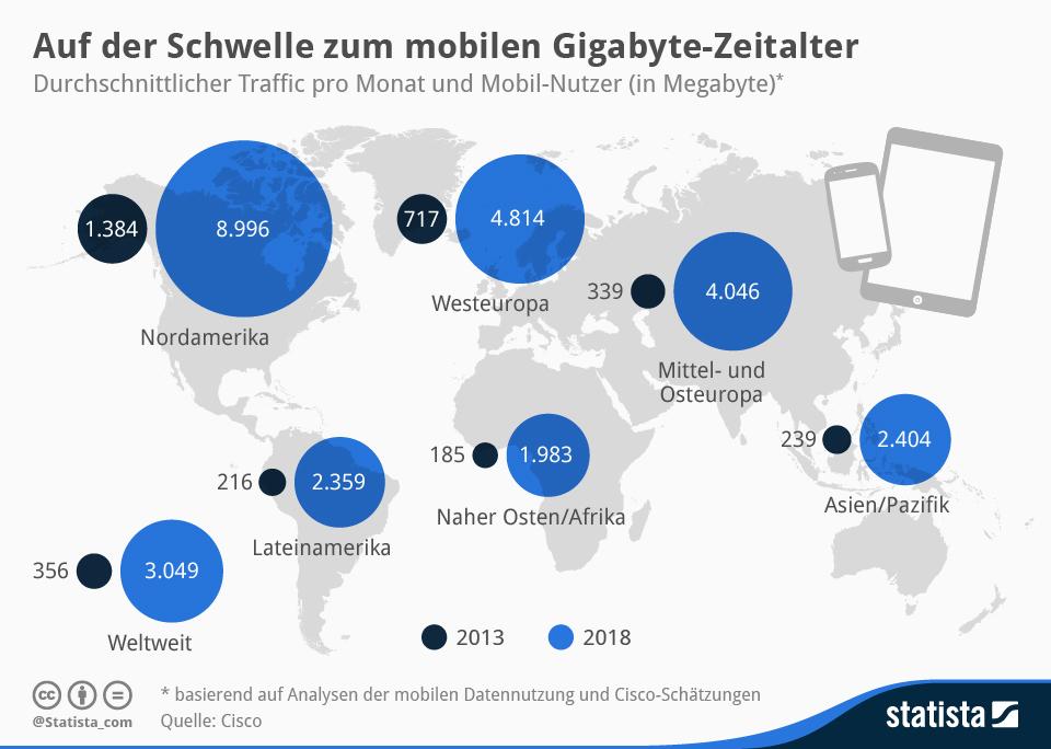 Infografik: Auf der Schwelle zum mobilen Gigabyte-Zeitalter | Statista