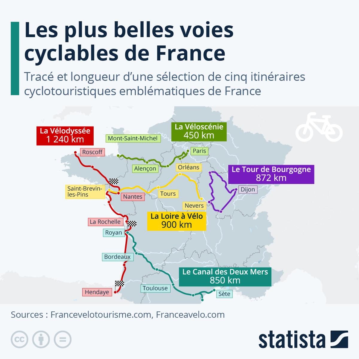 Infographie: Les plus belles voies cyclables de France | Statista