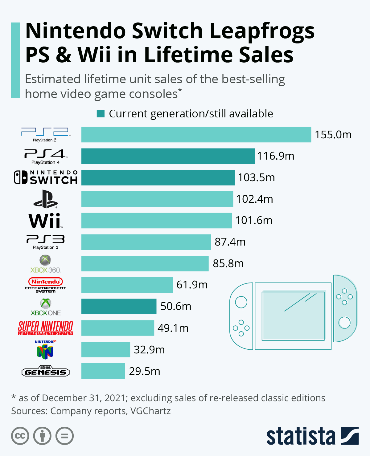 Infographic: PlayStation Dominates Video Game Hall of Fame | Statista