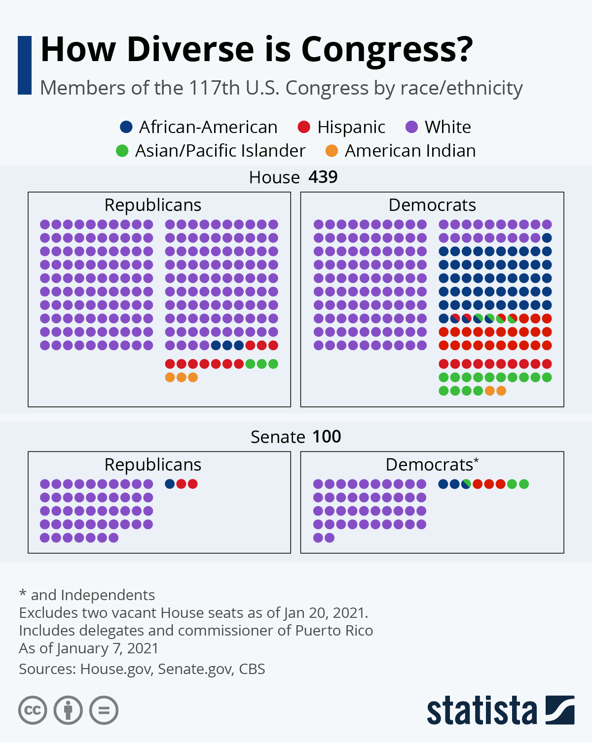 Infographic: How Diverse is U.S. Congress? | Statista