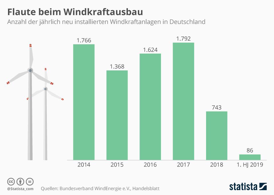 Flaute beim Windkraftausbau | Statista