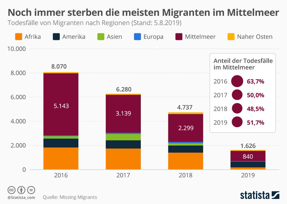 Infografik: Noch immer sterben die meisten Migranten im Mittelmeer   Statista