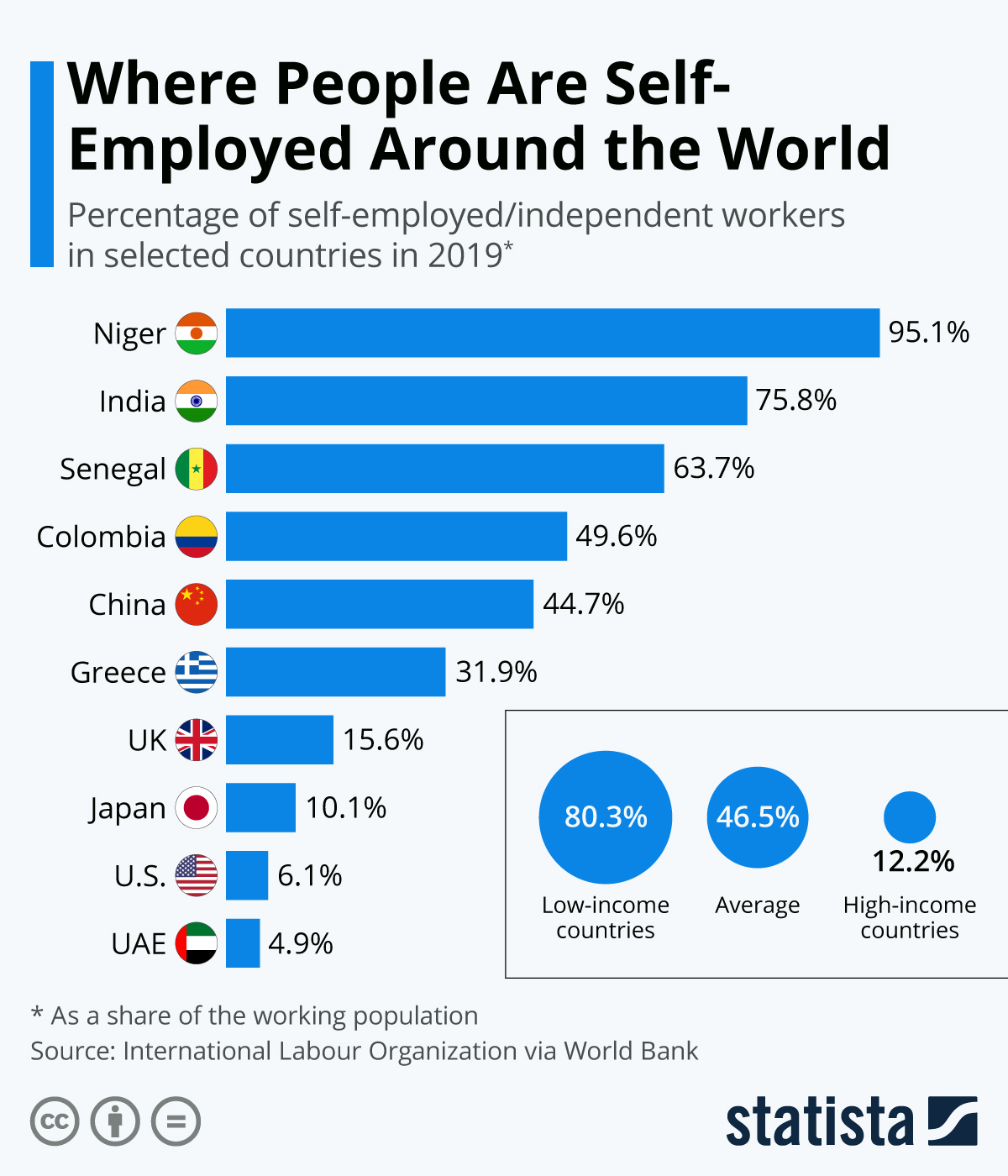 Infographic: Where People Are Self-Employed Around the World | Statista