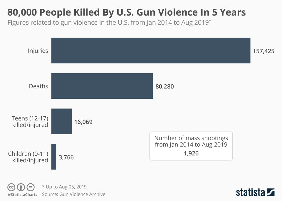 People killed by U.S. Gun Violence in 5 years