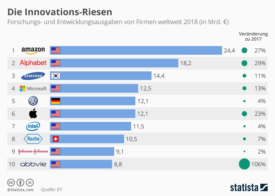 Infografik: Die Innovations-Riesen | Statista