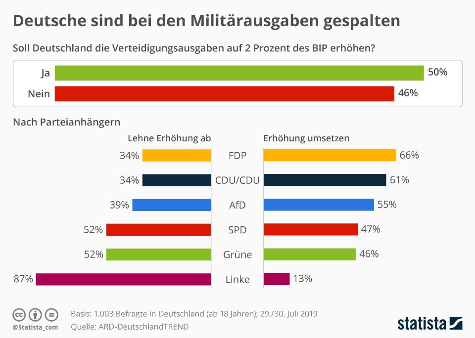 Infografik: Deutsche sind bei den Militärausgaben gespalten | Statista