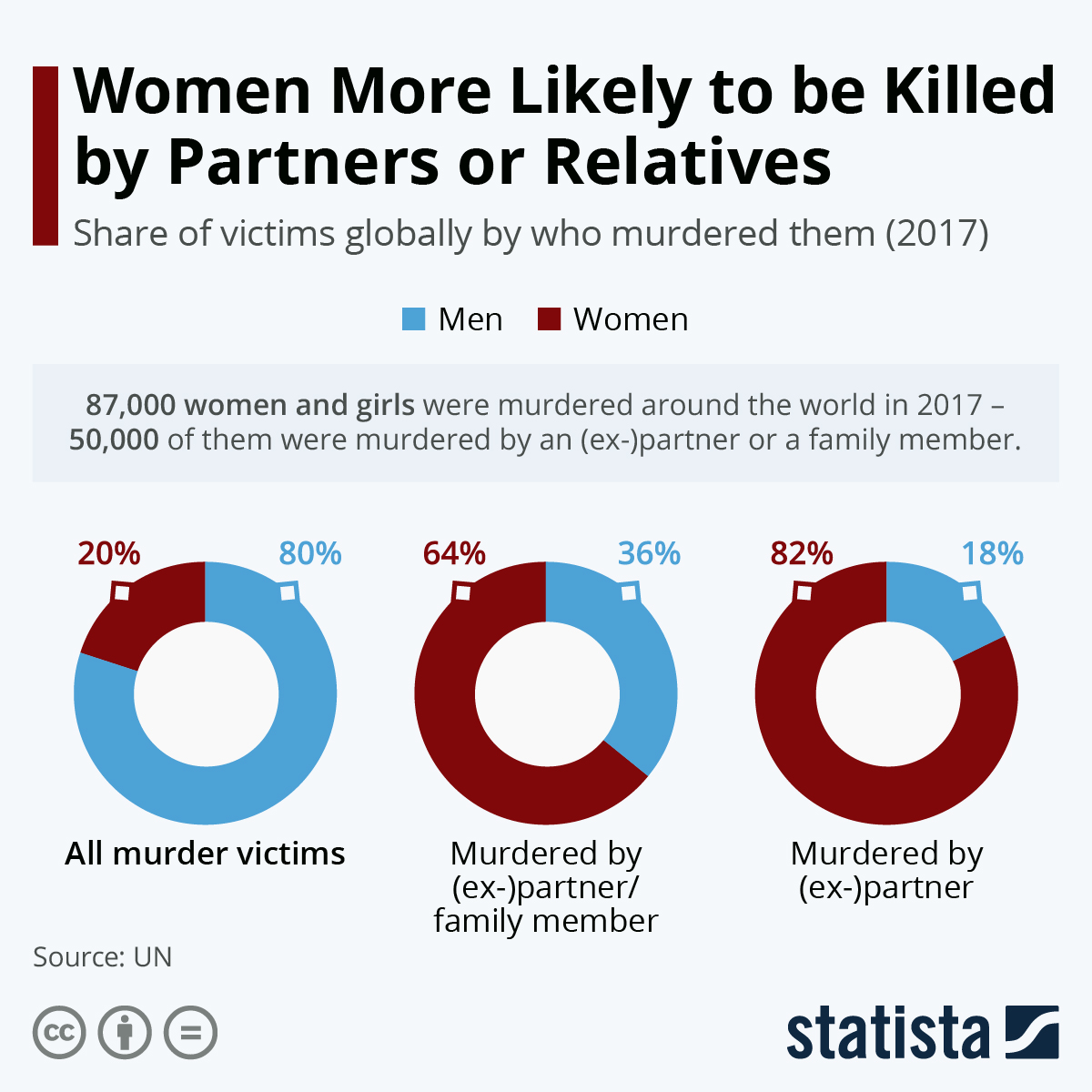 Infographic: Women More Likely to be Killed by Partners or Relatives | Statista
