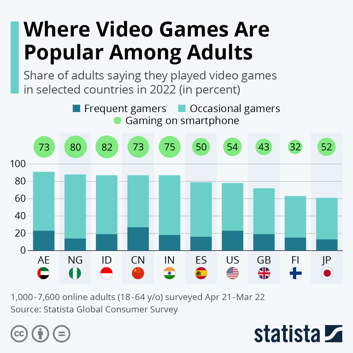 Infographic: Where Video Games Are Popular Among Adults | Statista