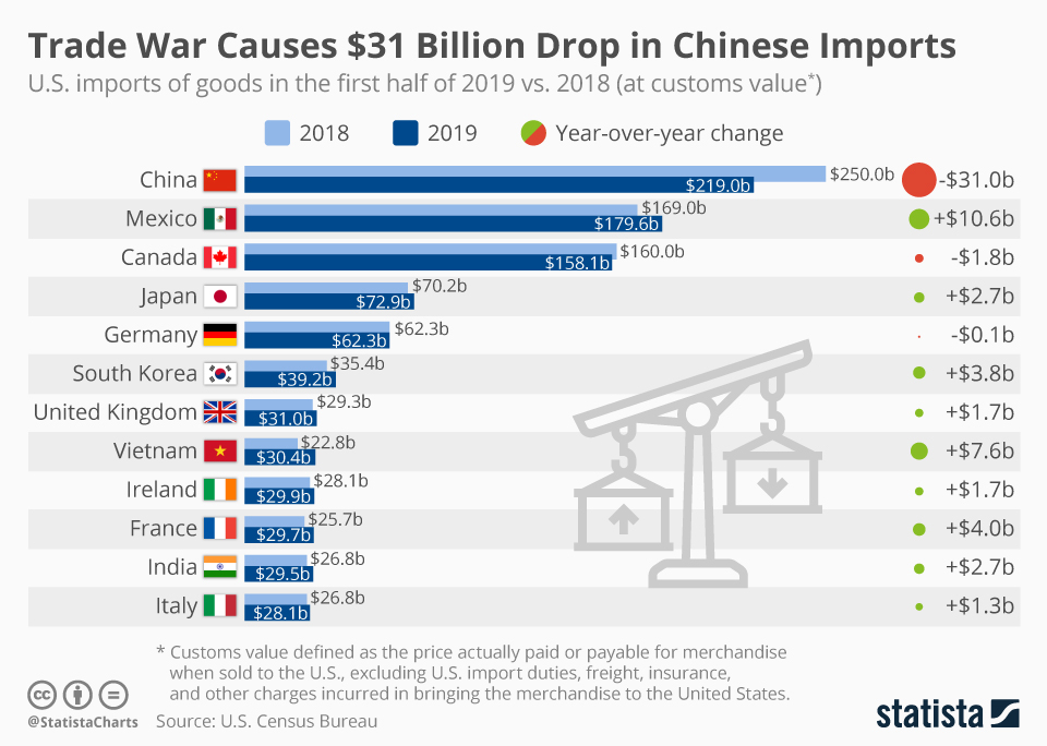 Infographic: Trade War Causes $31 Billion Drop in Chinese Imports   Statista