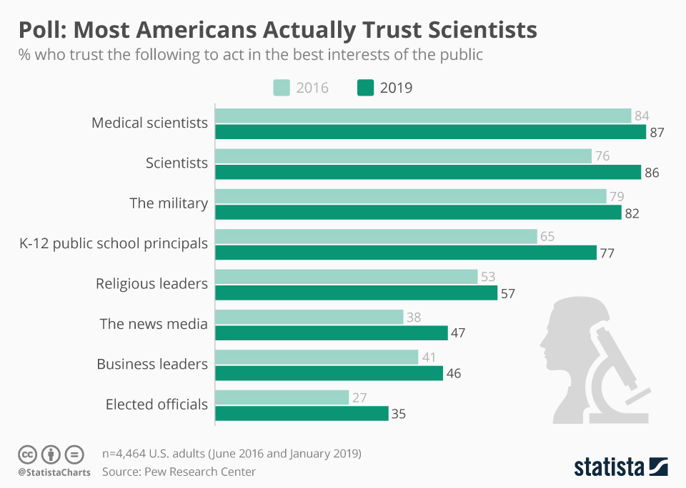 Infographic: Poll: Most Americans Actually Trust Scientists  | Statista