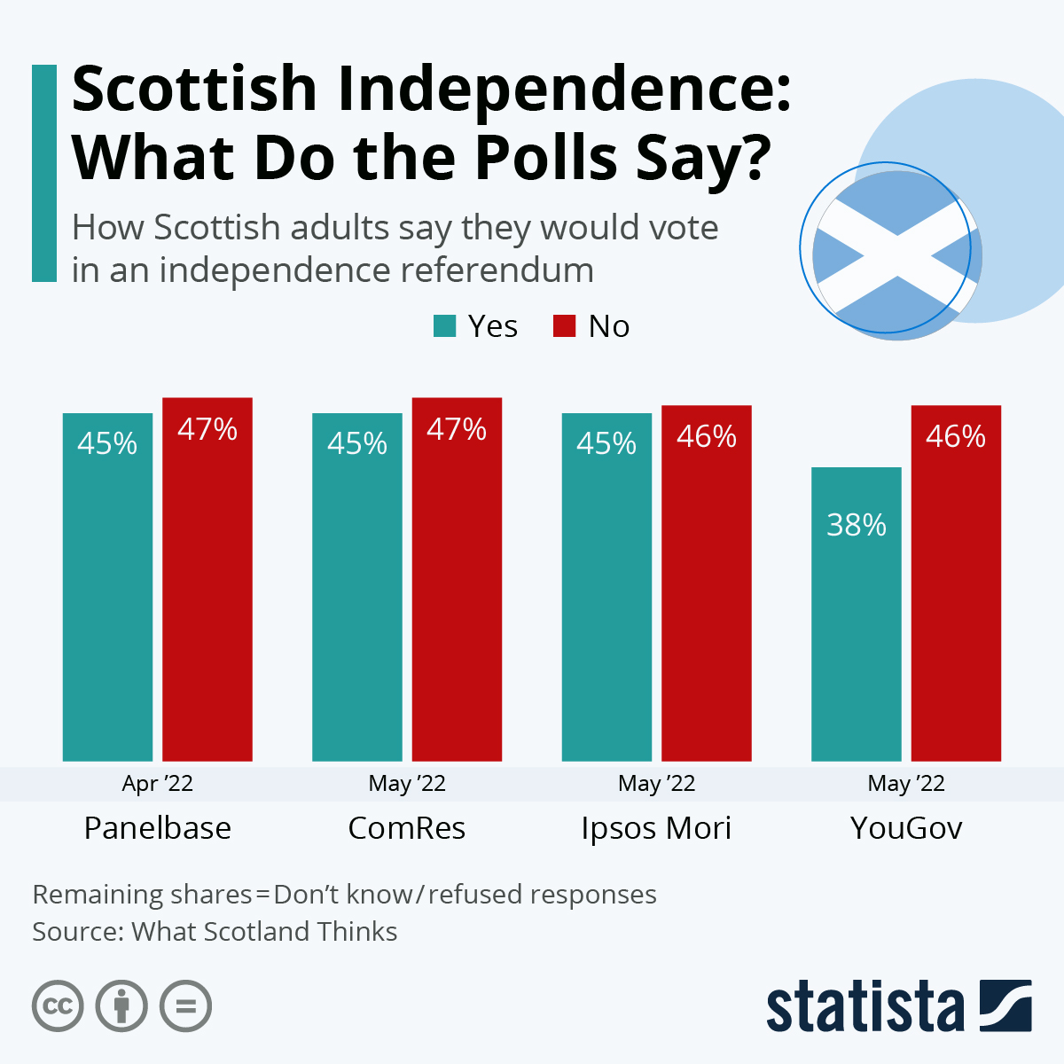 Infographic: Scottish Independence: Support at record high   Statista