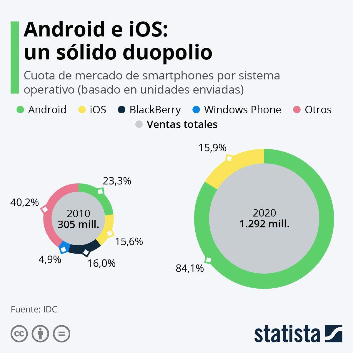 Infografía: Android e iOS dominan el mercado de los smartphones | Statista