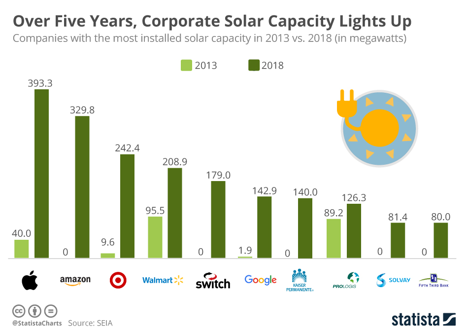 Infographic: Over Five Years, Corporate Solar Capacity Lights Up | Statista