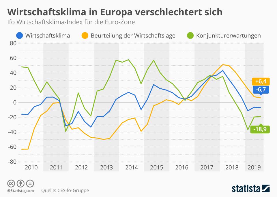 Infografik: Wirtschaftsklima in Europa verschlechtert sich | Statista