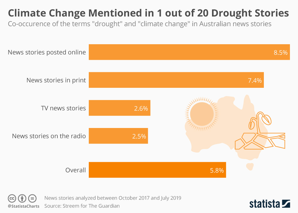 Infographic: Climate Change Mentioned in Only 1 out of 20 Drought Stories in Australia | Statista