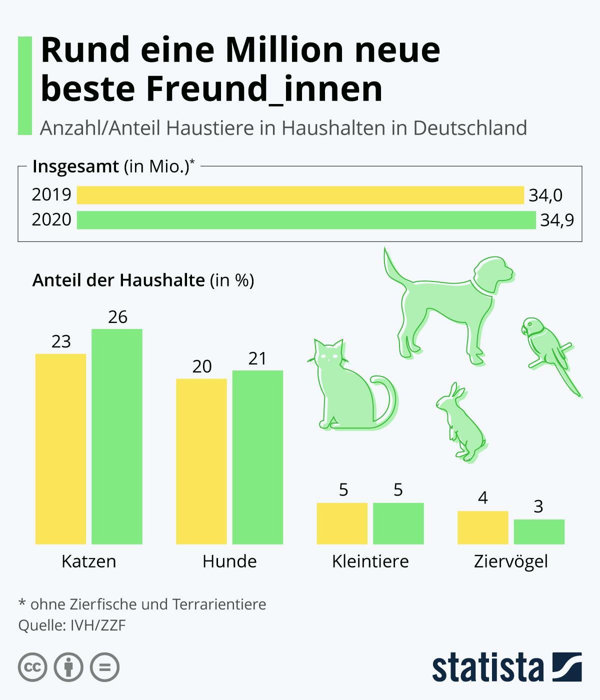 Infografik: Katze schlägt Hund | Statista