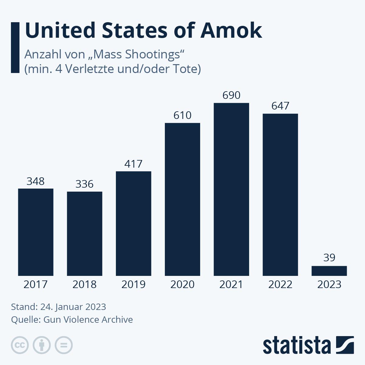 Infografik: Amokläufe in den USA   Statista