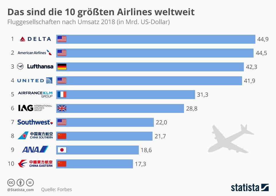 Infografik: Das sind die 10 größten Airlines weltweit | Statista
