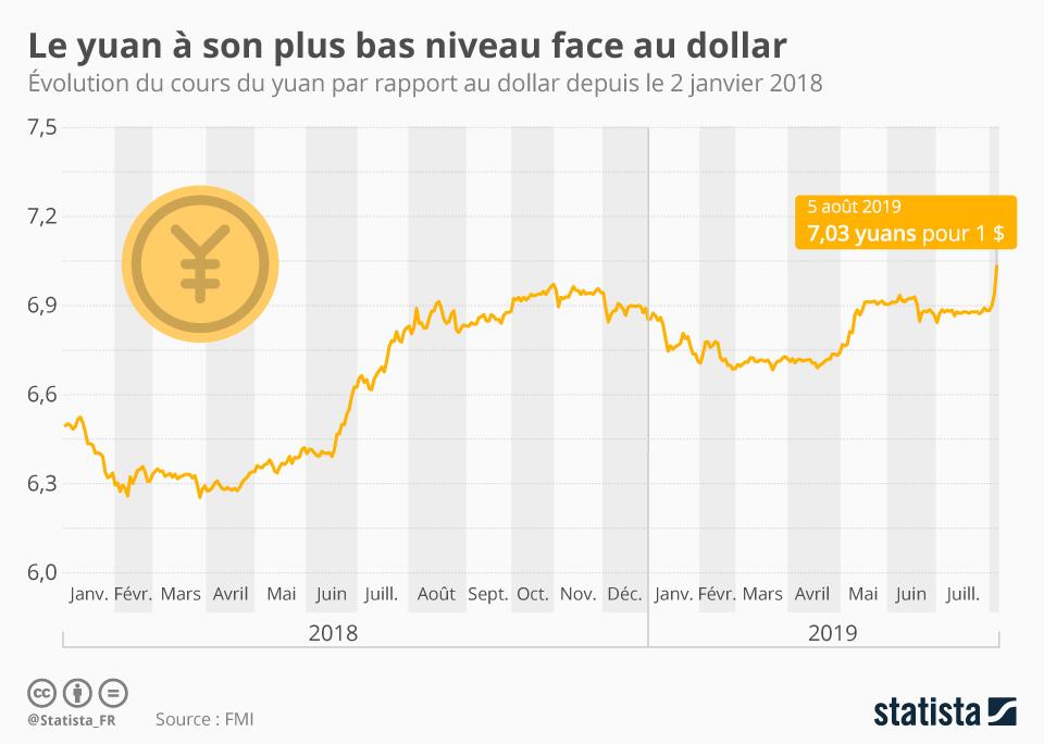 Infographie: Le yuan à son plus bas niveau face au dollar | Statista