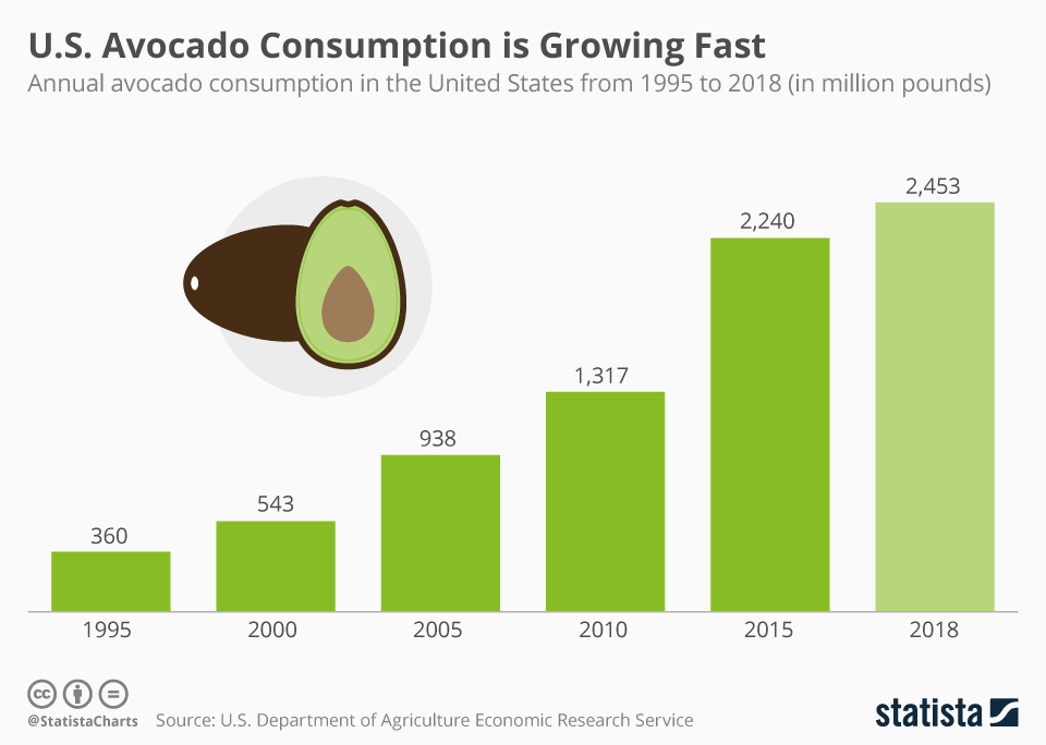 Infographic: Millennials Not Alone in Driving up U.S. Avocado Consumption | Statista