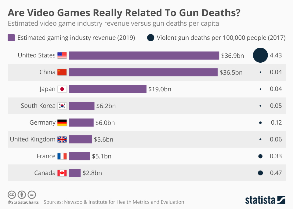 Infographic: Are Video Games Really Related To Gun Deaths    Statista