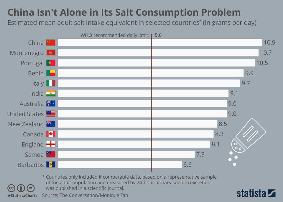 Infographic: China Isn't Alone In Its Salt Consumption Problem | Statista