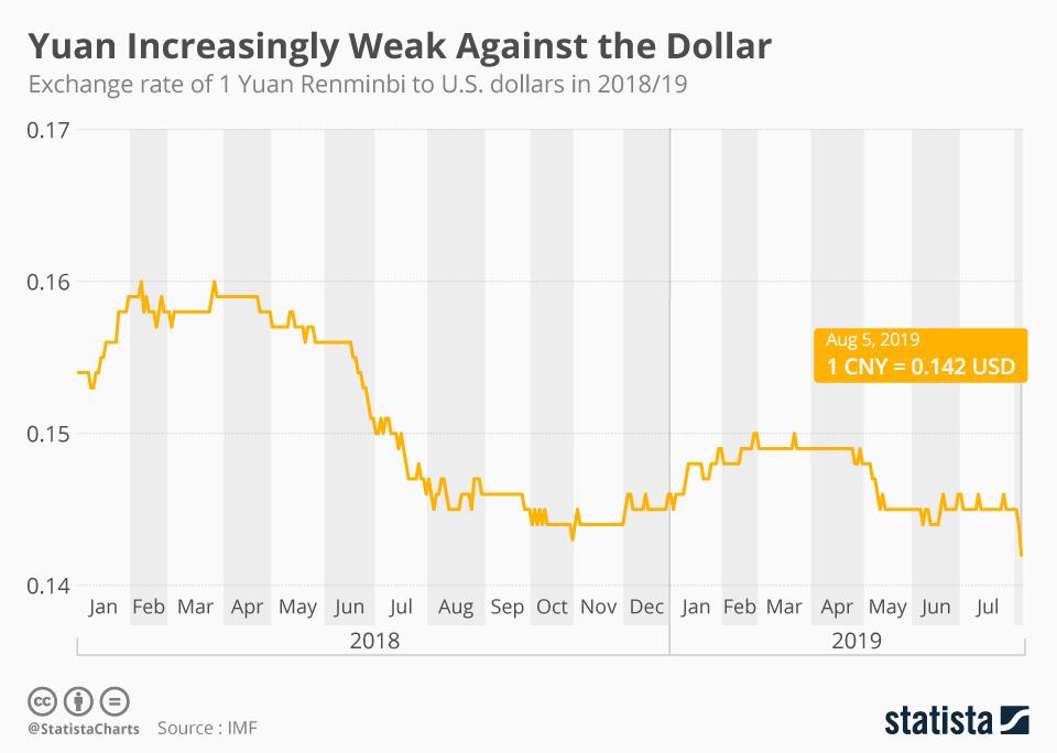 Infographic: Yuan Increasingly Weak Against the Dollar | Statista