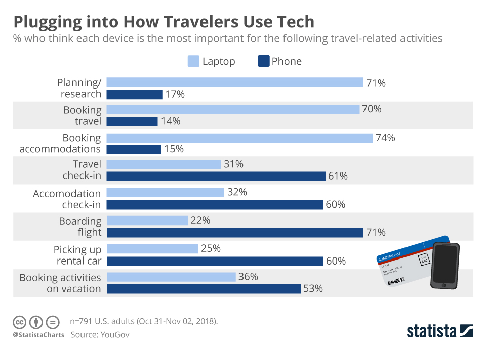 Infographic: Plugging into How Travelers Use Tech | Statista