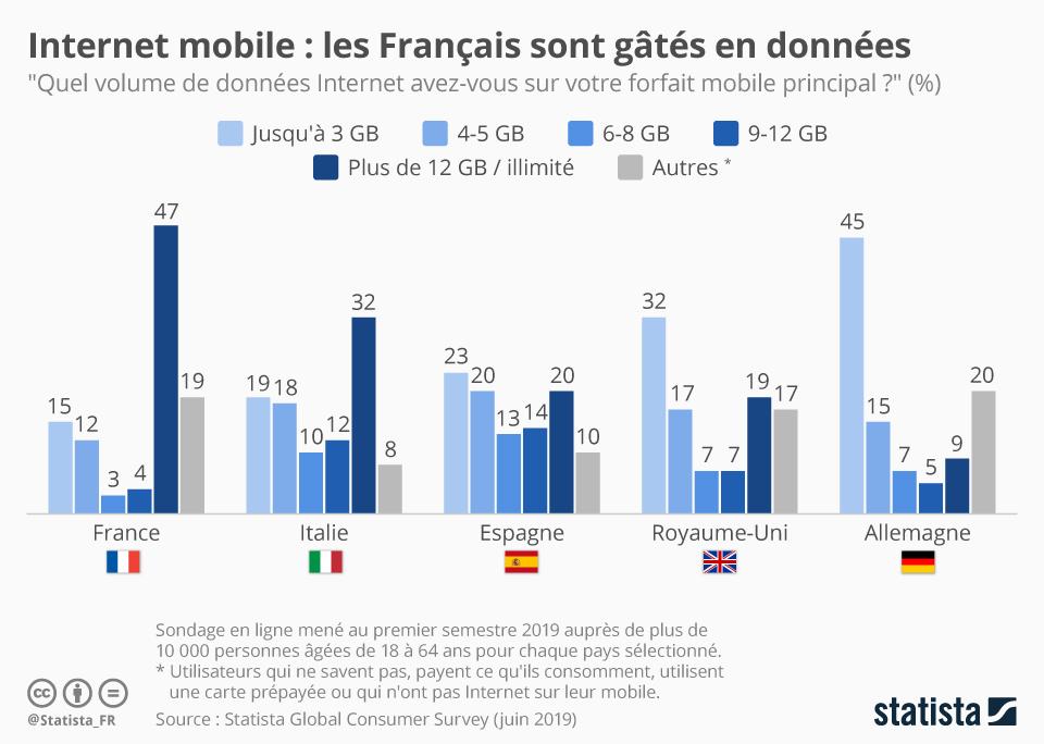 Infographie: Internet mobile : les Français sont gâtés en données | Statista