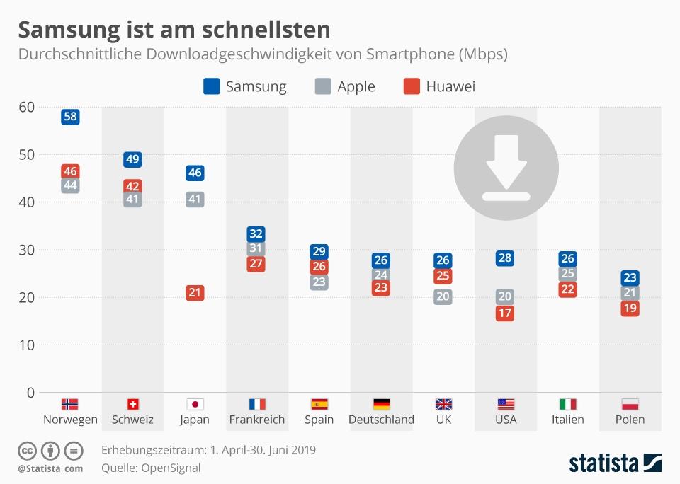 Infografik: Samsung ist am schnellsten | Statista