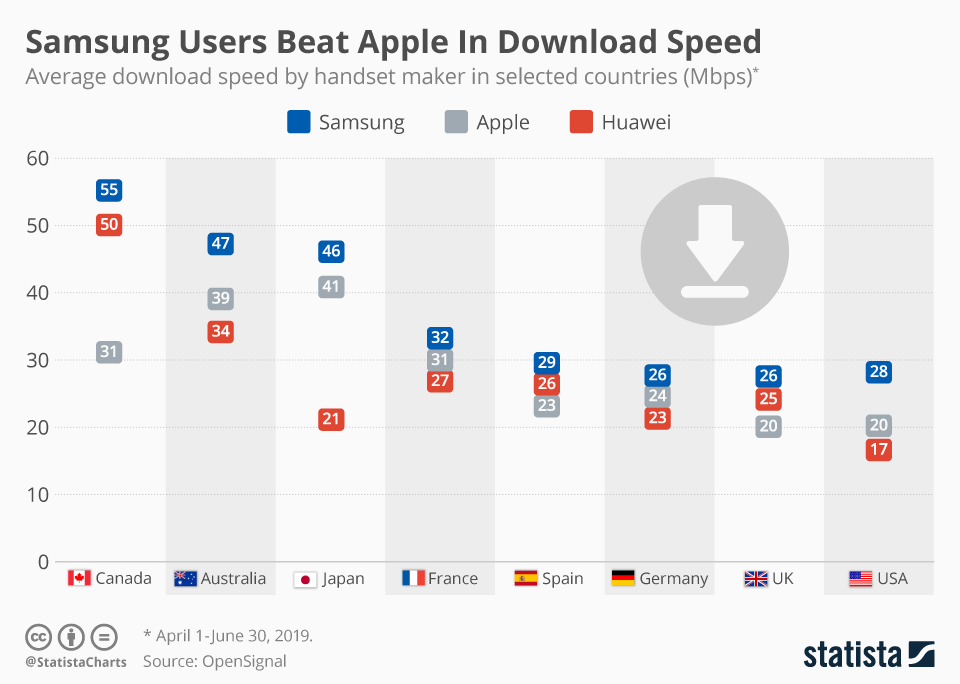 Infographic: Samsung Users Beat Apple In Download Speed | Statista