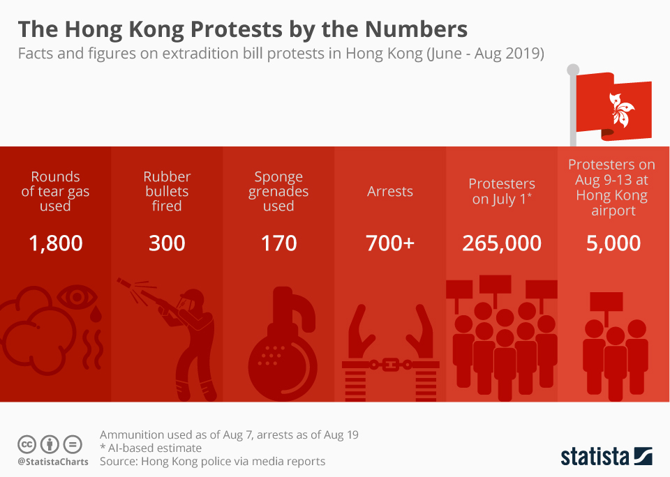 Infographic: The Hong Kong Protests by the Numbers | Statista