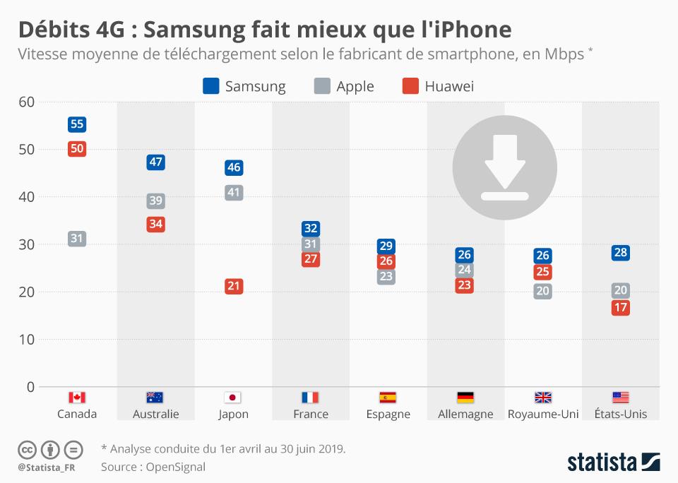 Infographie: Débit 4G : Mieux vaut avoir un Samsung qu'un iPhone | Statista