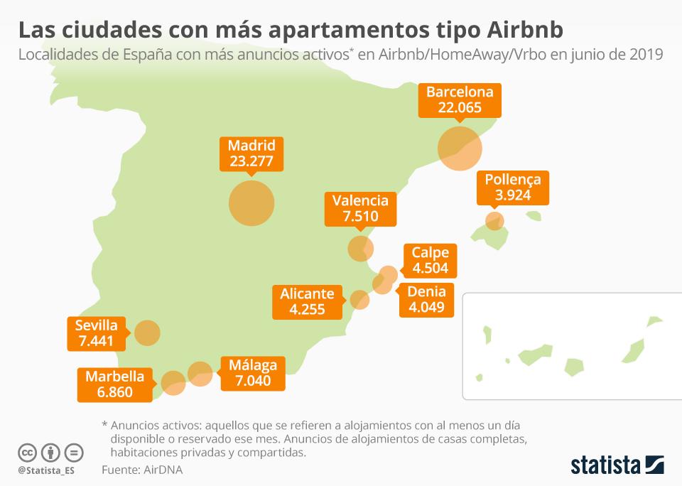 Infografía: Las ciudades con más alojamientos tipo Airbnb | Statista