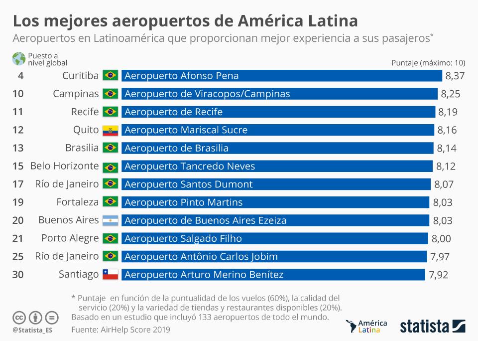 Infografía: Los mejores aeropuertos de América Latina   Statista