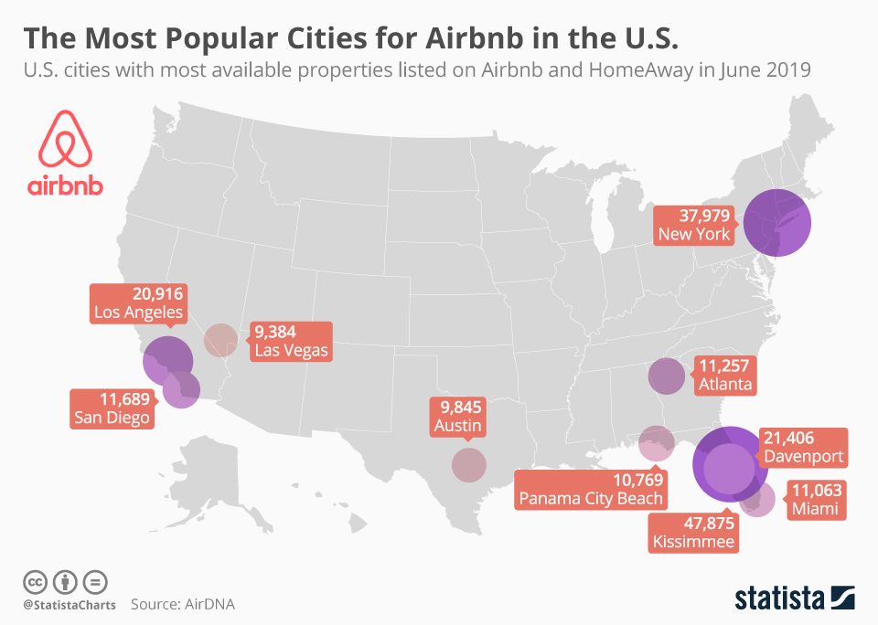 Infographic: The Most Popular Cities for Airbnb in the U.S. | Statista