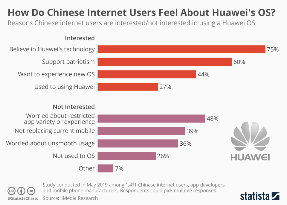 Infographic: How Do Chinese Internet Users Feel About Huawei's OS? | Statista
