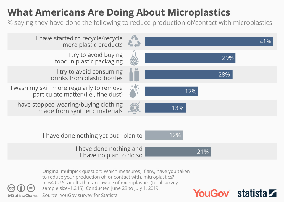 Infographic: What Americans Are Doing About Microplastics | Statista