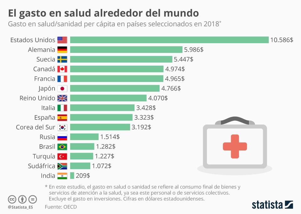 Infografía: El gasto en salud alrededor del mundo | Statista