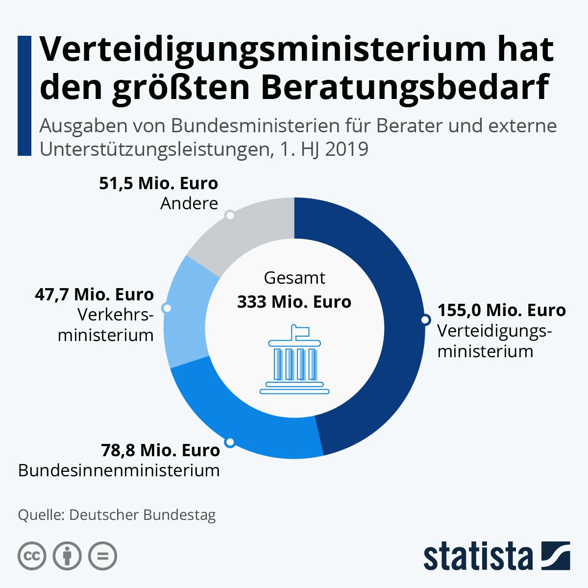 Infografik: Teures Verteidigungsministerium | Statista