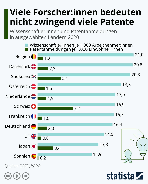 Infografik: Viele Forscher:innen bedeuten nicht zwingend viele Patente | Statista