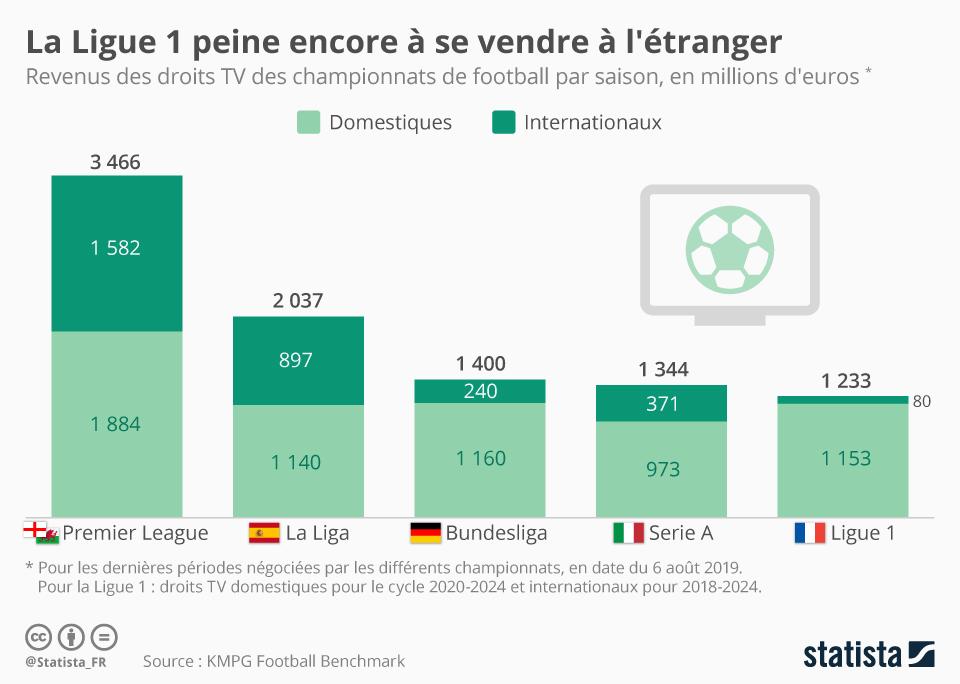 Infographie: La Ligue 1 peine encore à se vendre à l'étranger | Statista