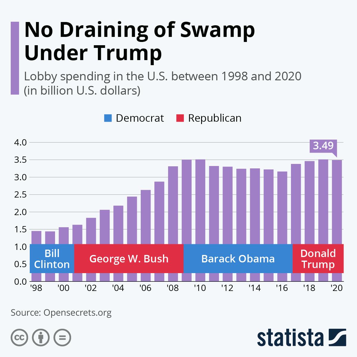 Infographic: Lobby Spending Rises Again under Trump | Statista