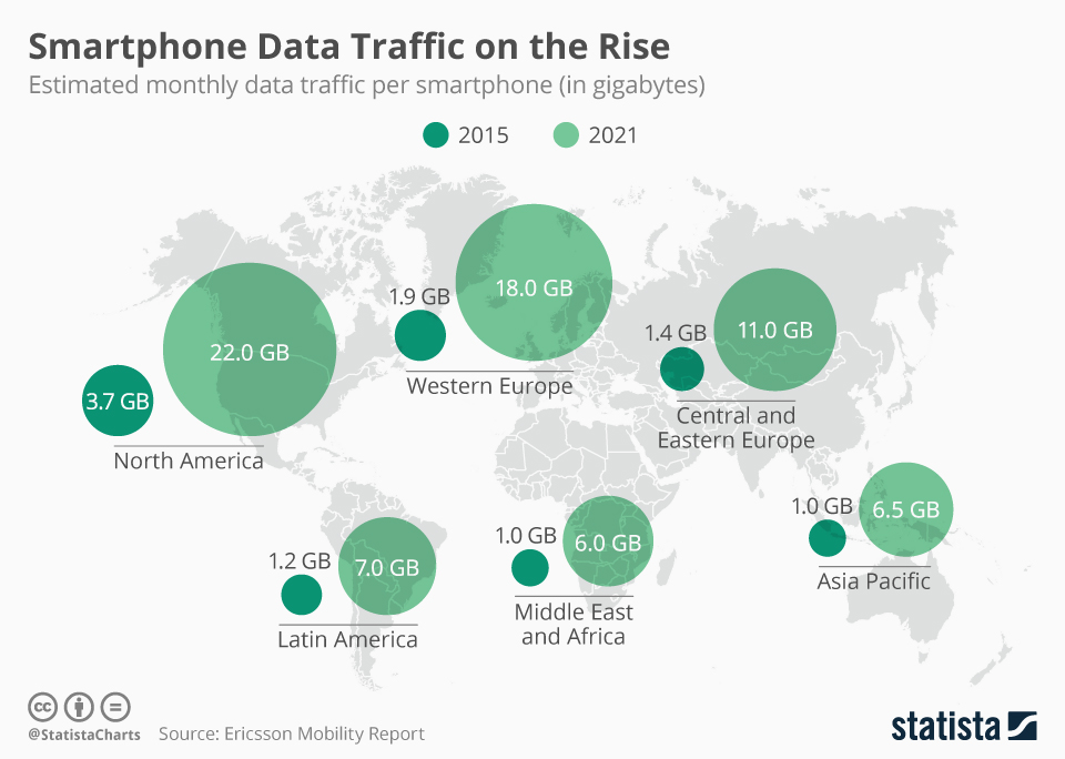 Infographic: Smartphone Data Traffic on the Rise | Statista