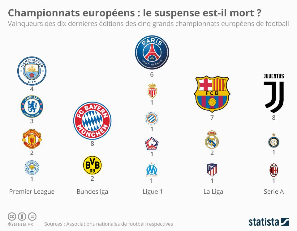 Infographie: Championnats européens : le suspense est-il mort ?   Statista