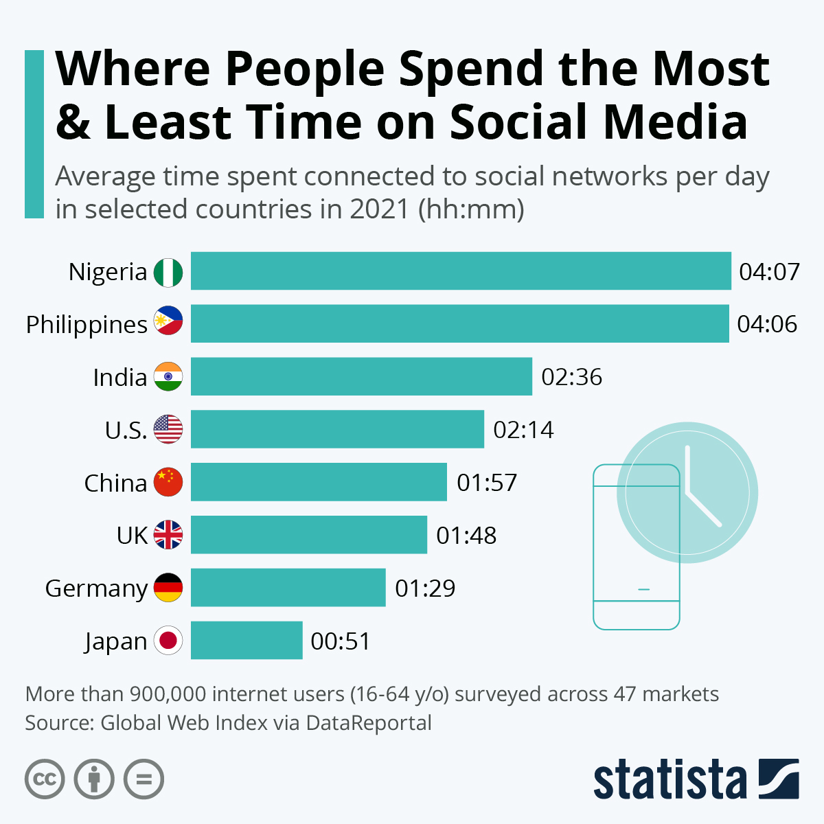 Infographic: Where Do People Spend More Time on Social Media? | Statista