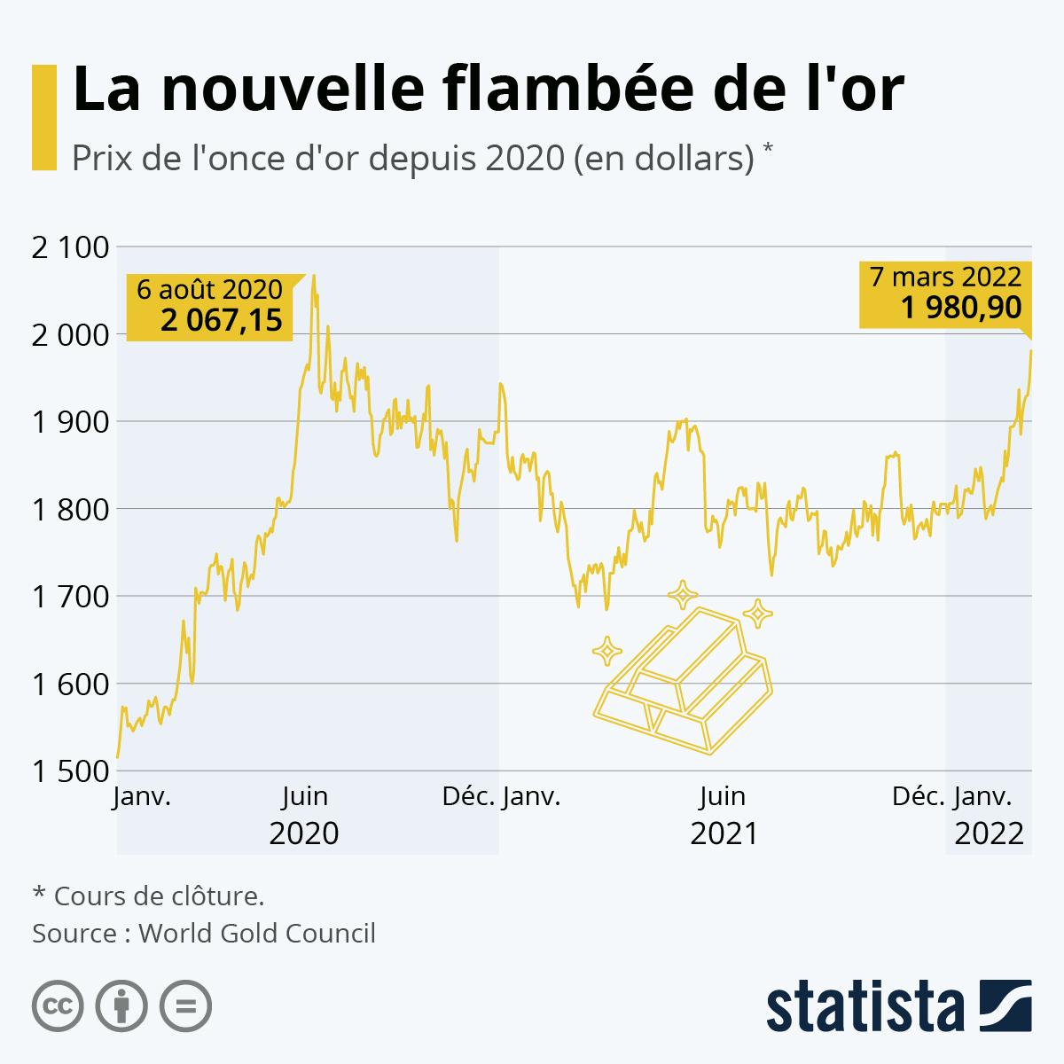 Infographie: La nouvelle flambée de l'or | Statista